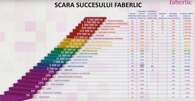 Afacere Faberlic Romania