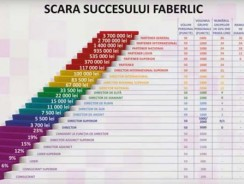 Faberlic Romania afacerea MLM
